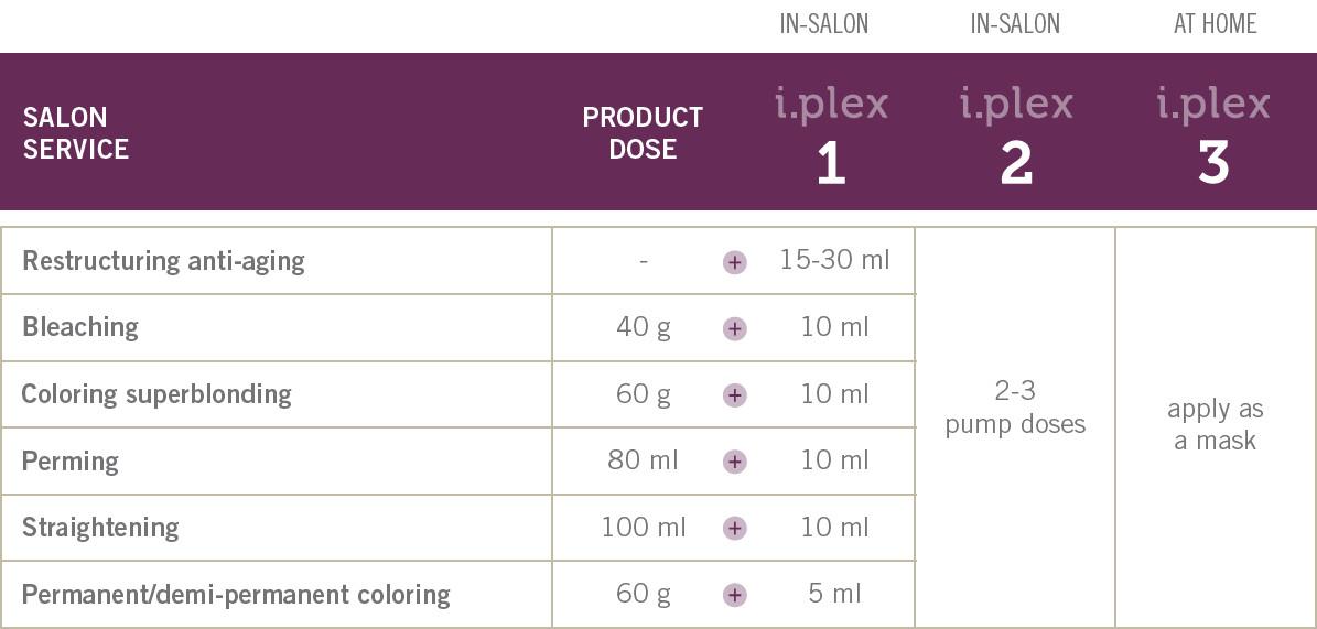 I.plex Application Table